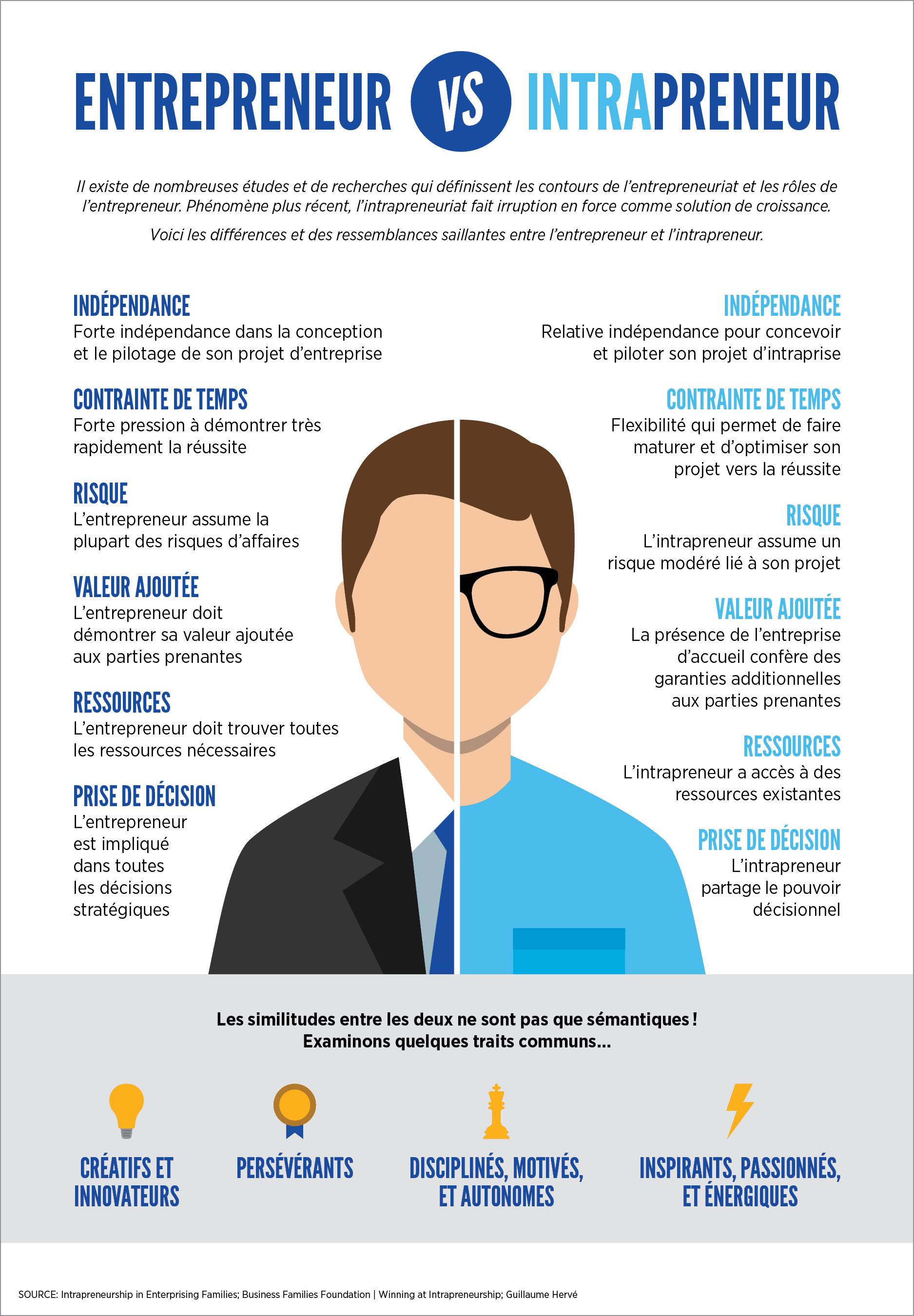 Infographie Entrepreneur vs intrapreneur