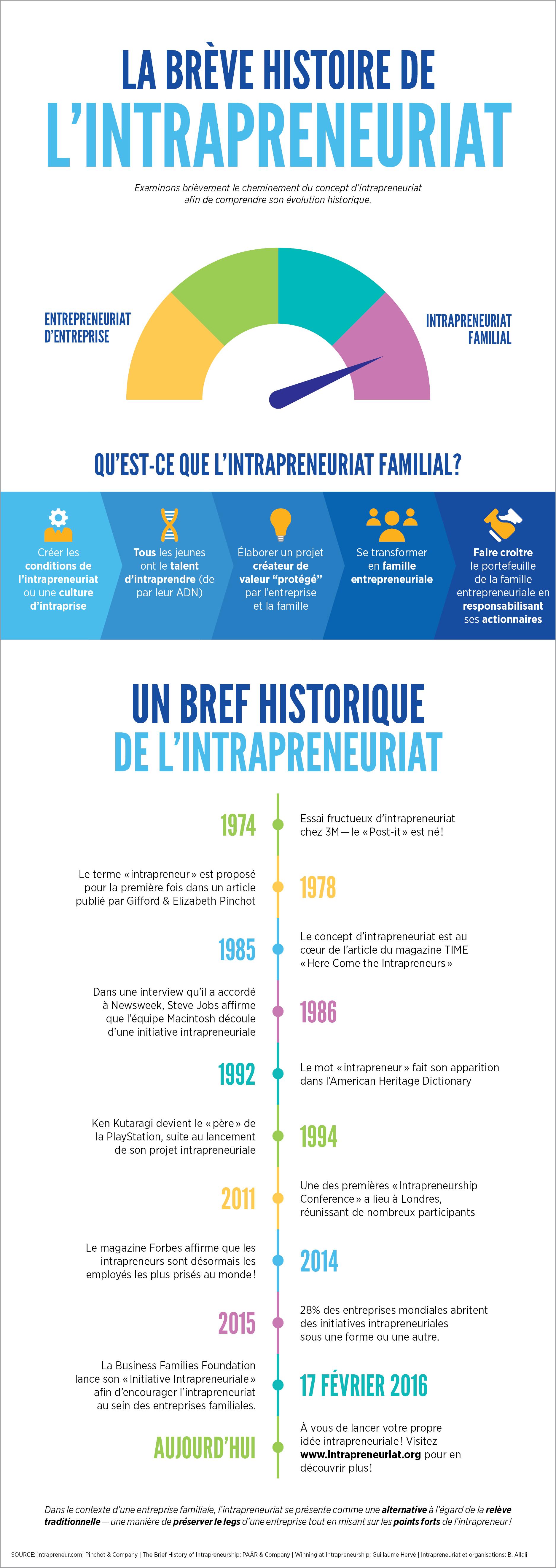 La breve histoire [Infographic]